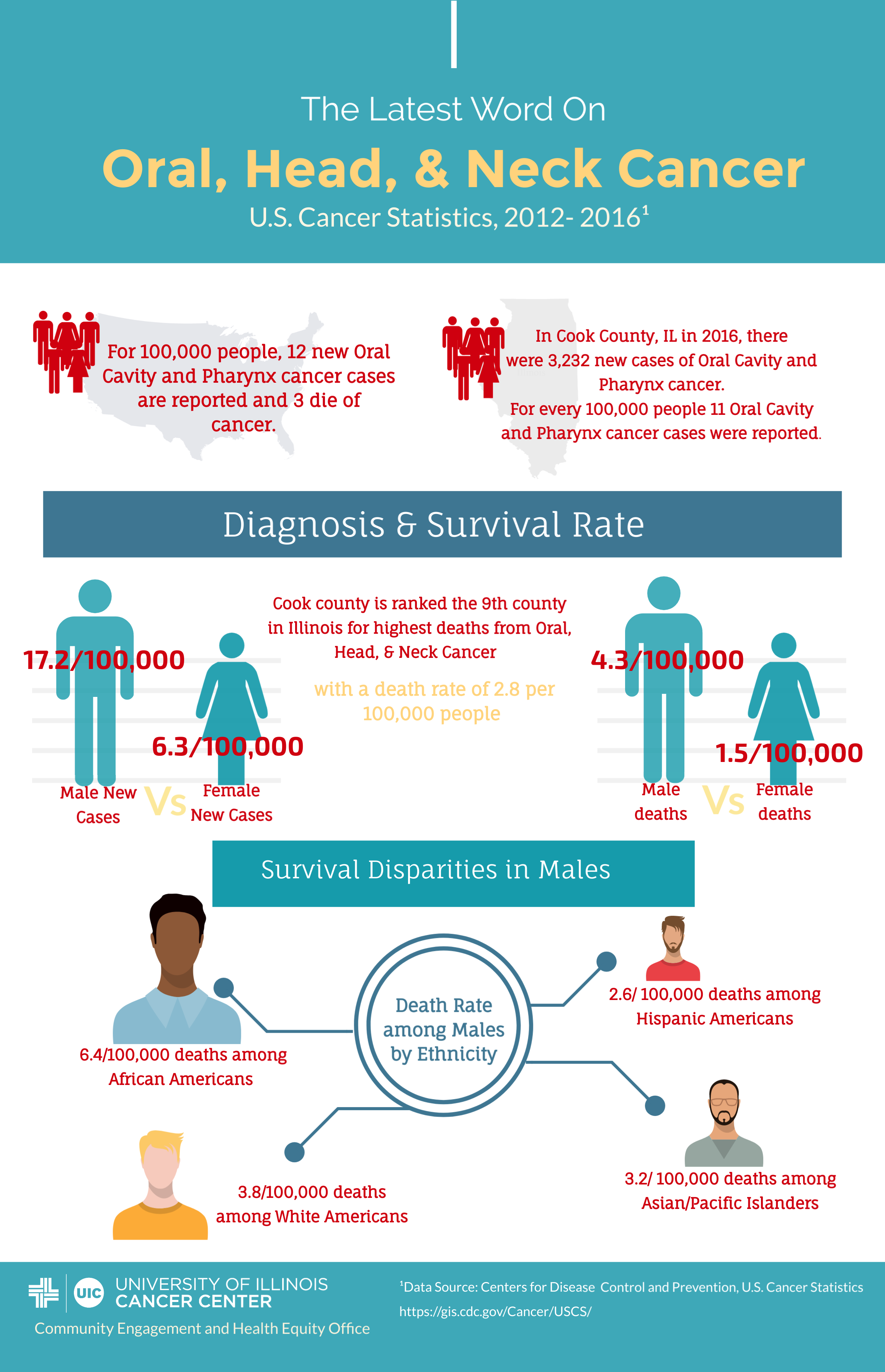 Infographic about Oral, Head, and Neck Cancers